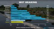 braking wet as001.jpg