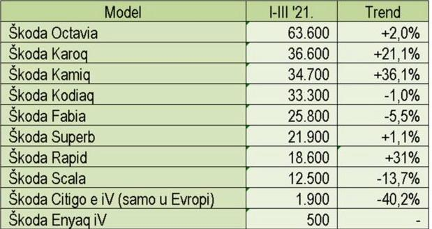 skoda Q1 2021 tabela.jpg